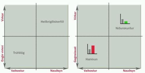 Graf sem sýnir aðalatriði greinarinnar